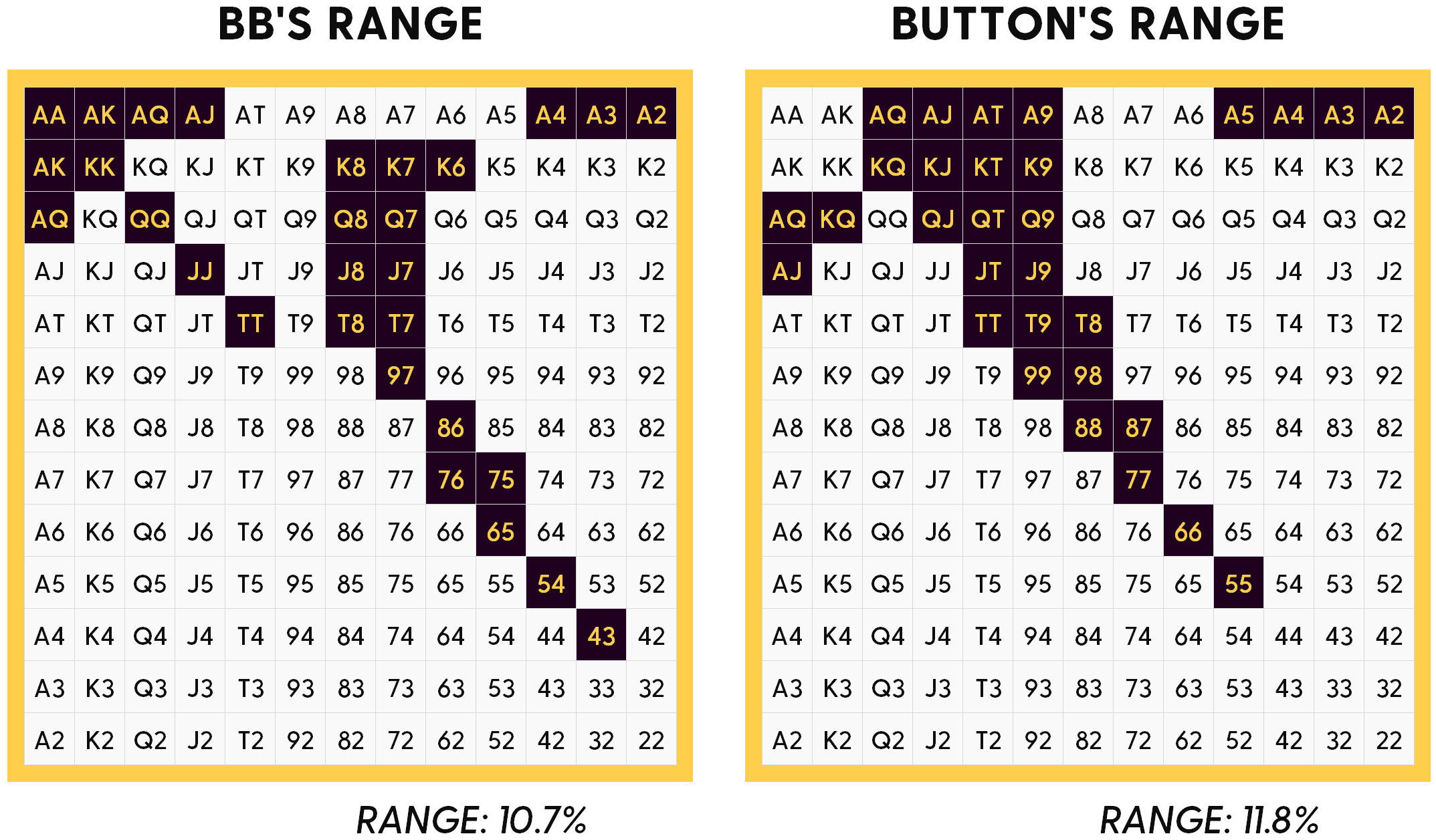 Two Poker Ranges